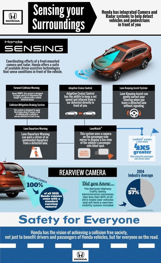 О системе Honda Sensing