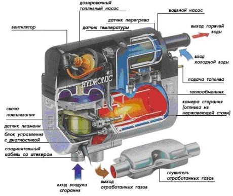 Как работает прудпусковой подогреватель двигателя
