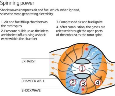 Как работает волновой дисковый генератор